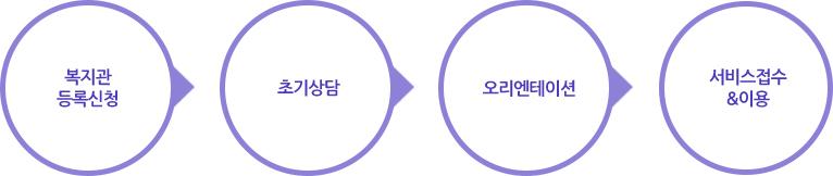 1. 이용문의 및 상담: 복지관으로 전화 또는 방문을 통해 맞춤형 상담을 실시합니다. / 2. 영역 진단: 초기사정(가족적ㆍ사회적 평가)ㆍ교육ㆍ언어ㆍ경제ㆍ직업에 관한 객관적인 진단을 실시합니다. / 3. 서비스제공 계획회의: 진단 내용을 기초로 서비스 제공을 위한 회의를 진행합니다. / 4. 서비스제공 동의 및 결과안내: 서비스 제공에 따른 결과안내 및 이용자분께 동의를 구합니다. / 5. 서비스 오리엔테이션 및 프로그램 실시: 복지관 이용의 전반적인 정보안내 및 프로그램에 연계합니다. / 6. 서비스 대기: 프로그램에 따라 이용서비스에 대기가 발생할 수 있습니다. / 7. 서비스 종결: 서비스 이용기간에 따라 종결을 실시합니다. / 8. 사후관리: 서비스 종결된 이용자를 대상으로 진행합니다.